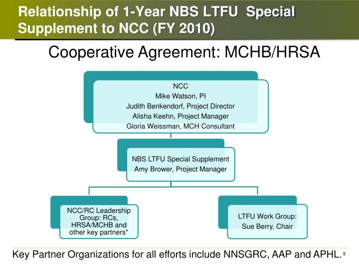 Relationship of 1-Year NBS LTFU  Special Supplement to NCC (FY 2010)