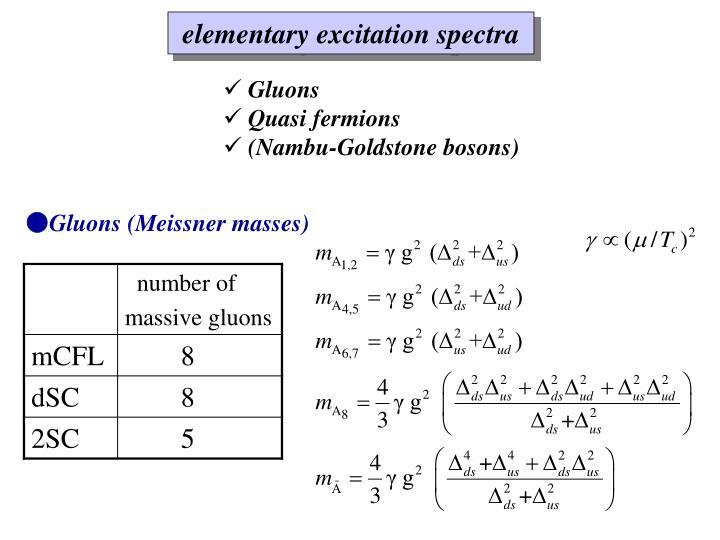 elementary excitation spectra