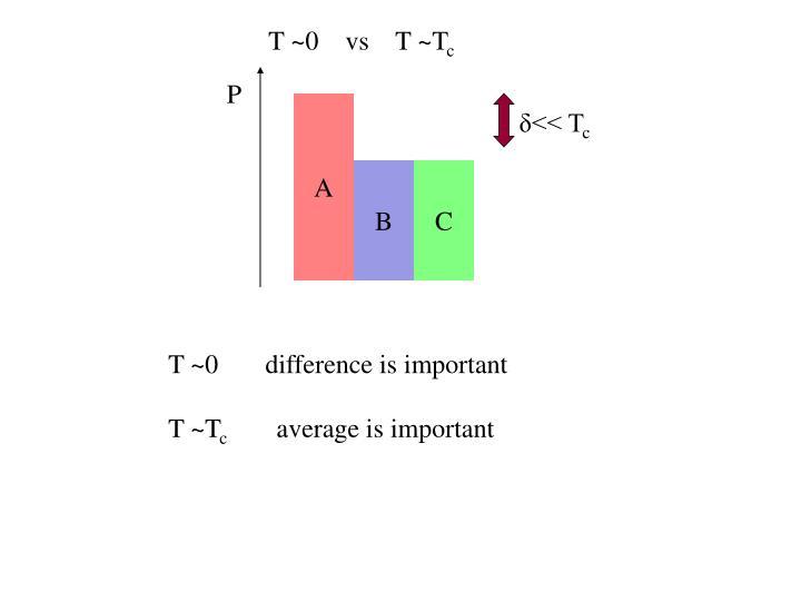 T ~0    vs    T ~T