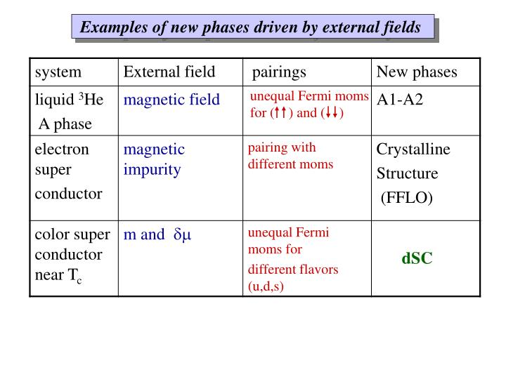 Examples of new phases driven by external fields