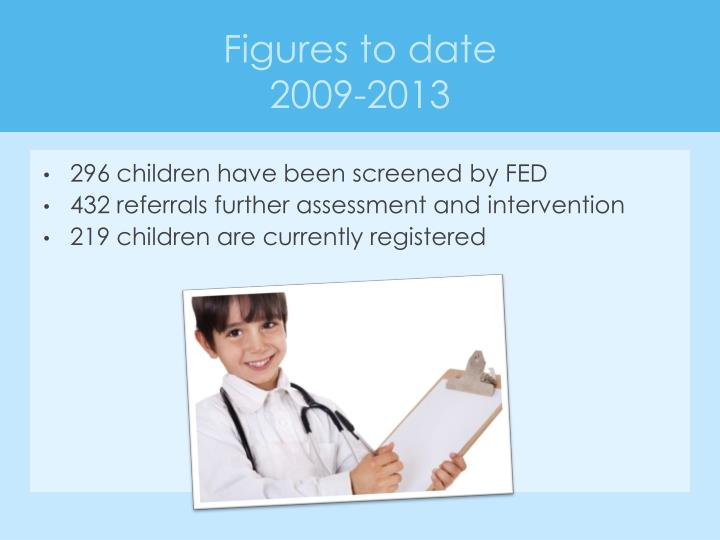 296 children have been screened by FED