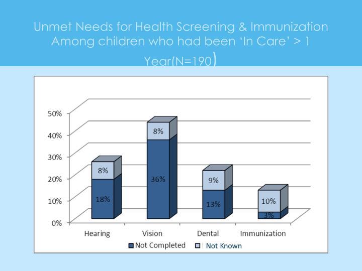 Unmet Needs for Health Screening & Immunization