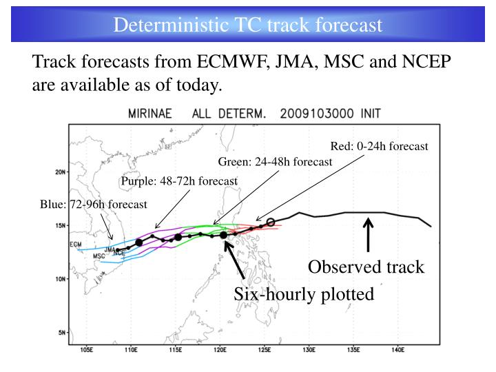 Deterministic TC track forecast