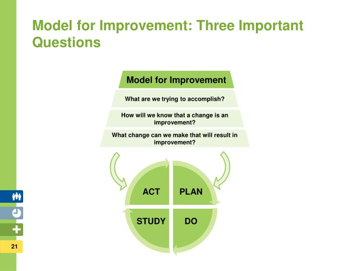 Model for Improvement: Three Important Questions