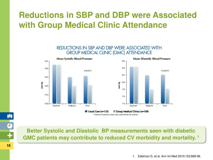 Reductions in SBP and DBP were Associated with Group Medical Clinic Attendance