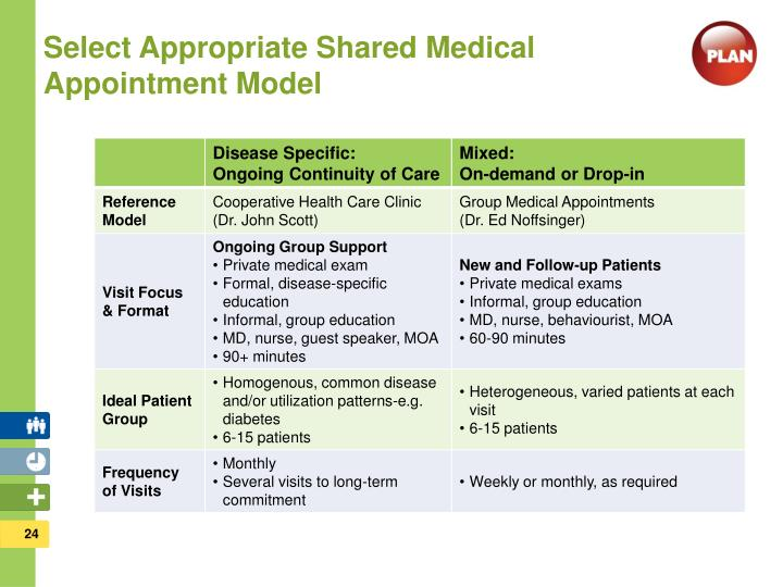 Select Appropriate Shared Medical