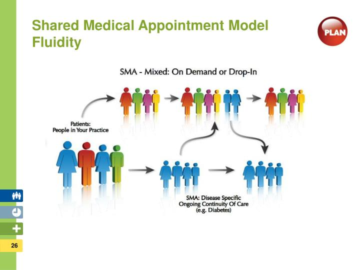 Shared Medical Appointment Model