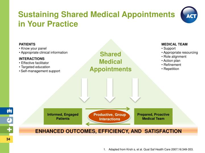 Sustaining Shared Medical Appointments