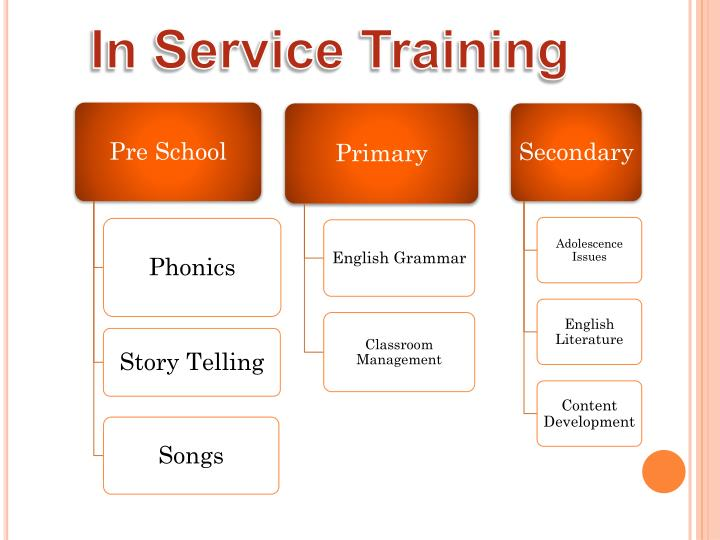 In Service Training