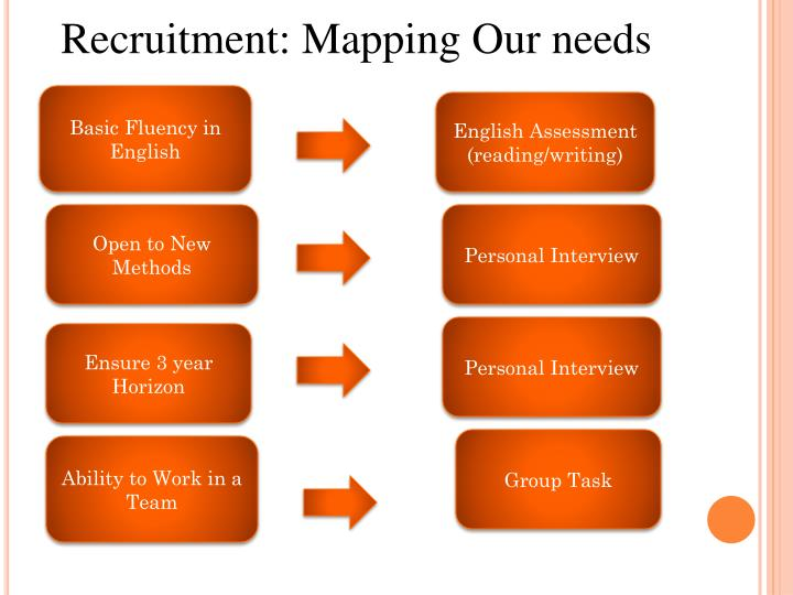 Recruitment: Mapping Our needs