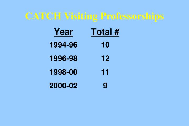 CATCH Visiting Professorships