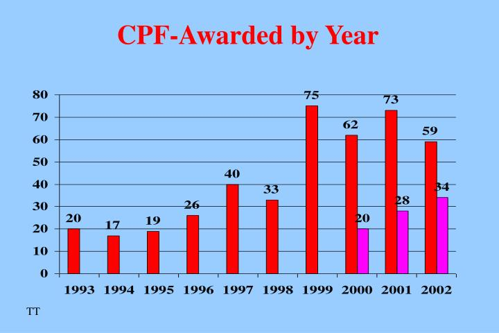CPF-Awarded by Year