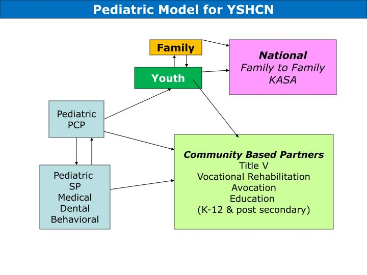 Pediatric Model for YSHCN
