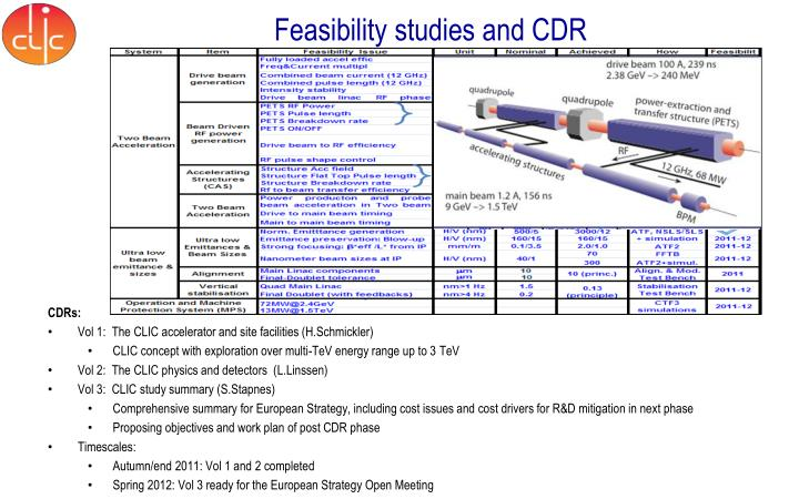 F easibility studies and cdr