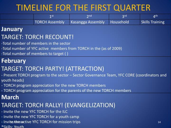 TIMELINE FOR THE FIRST QUARTER