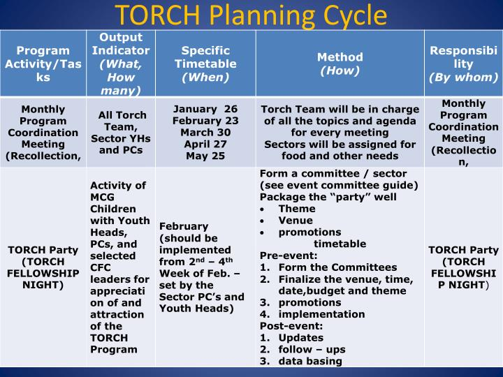 TORCH Planning Cycle