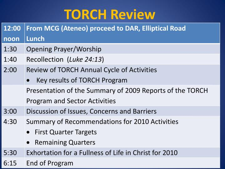 TORCH Review