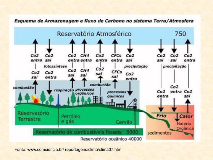 Fonte: www.comciencia.br/ reportagens/clima/clima07.htm
