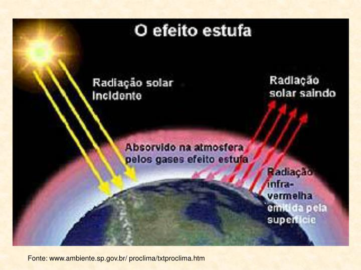 Fonte: www.ambiente.sp.gov.br/ proclima/txtproclima.htm