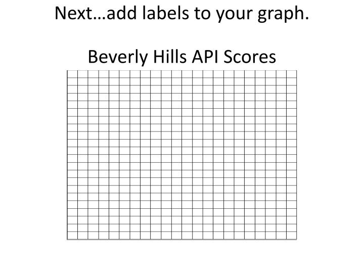 Next…add labels to your graph.