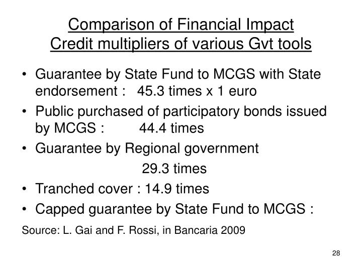 Comparison of Financial Impact