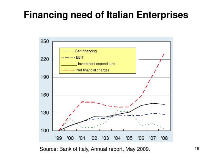 Financing need of Italian Enterprises