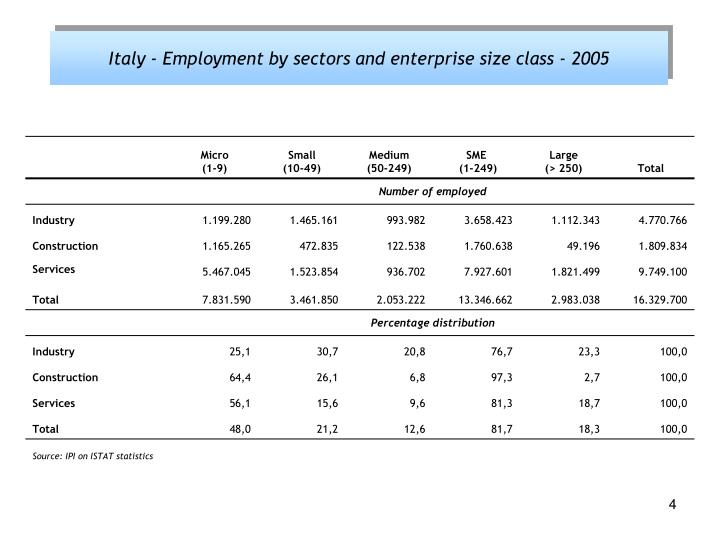 Italy - Employment by sectors and enterprise size class - 2005