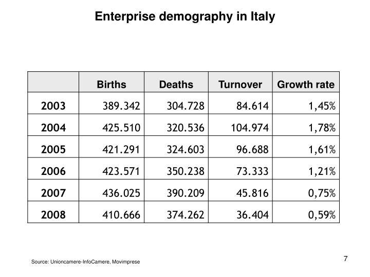 Enterprise demography in Italy