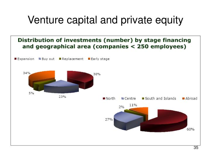 Venture capital and private equity