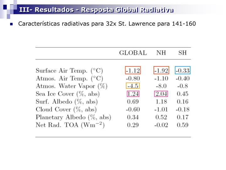 III- Resultados - Resposta Global Radiativa