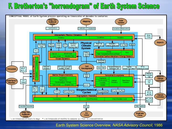 """F. Bretherton's """"horrendogram"""" of Earth System Science"""