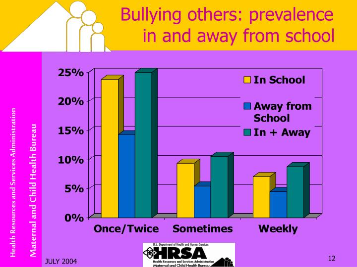 Bullying others: prevalence