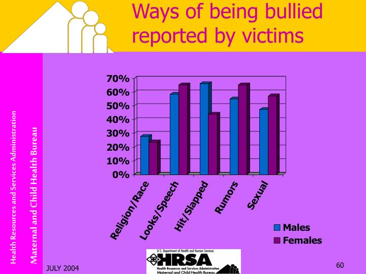 Ways of being bullied reported by victims