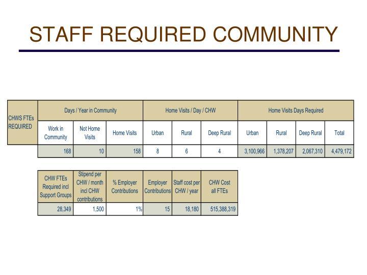 STAFF REQUIRED COMMUNITY