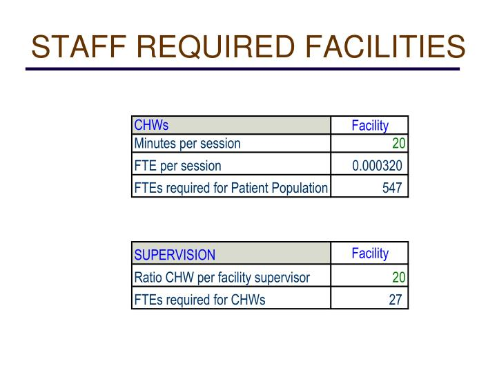 STAFF REQUIRED FACILITIES