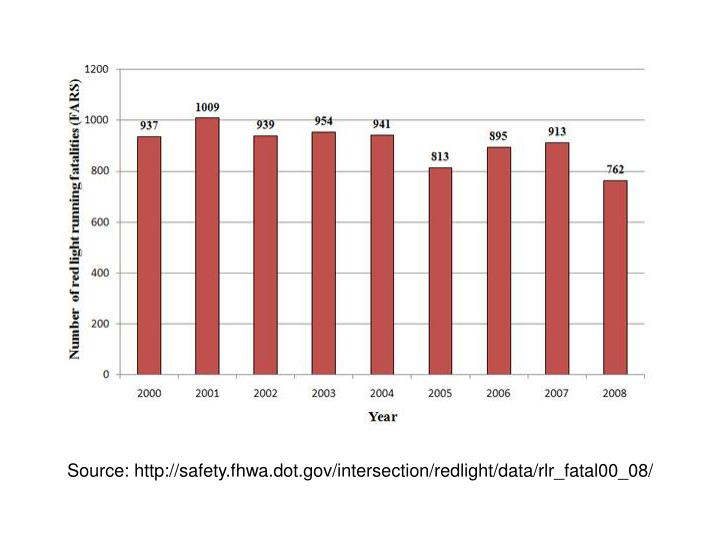 Source: http://safety.fhwa.dot.gov/intersection/redlight/data/rlr_fatal00_08/