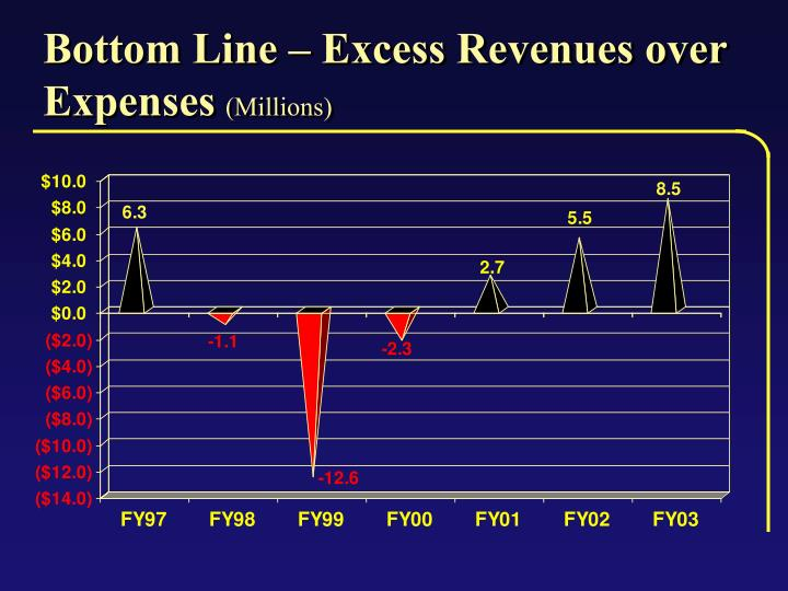 Bottom Line – Excess Revenues over Expenses