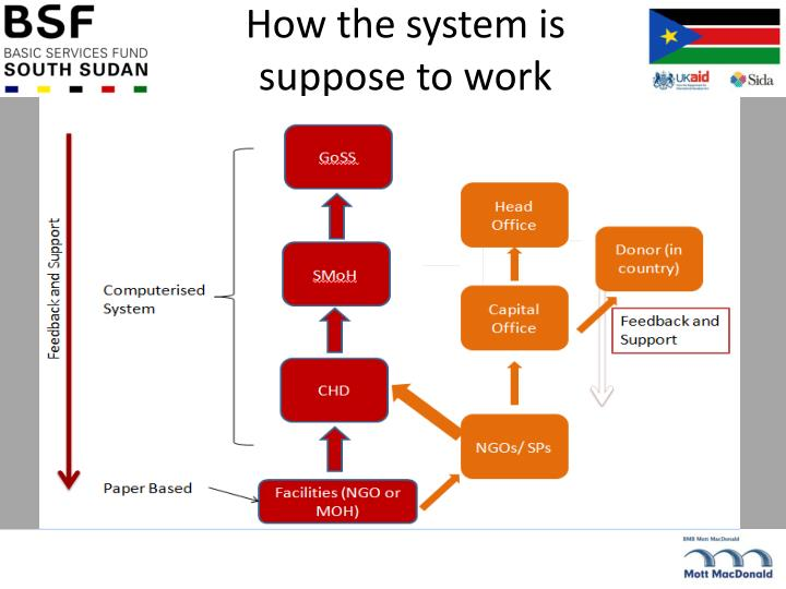 How the system is suppose to work