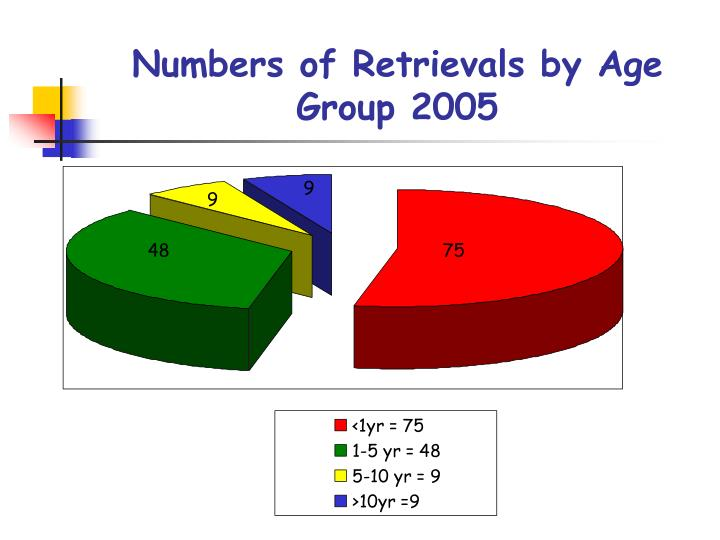 Numbers of Retrievals by Age Group 2005