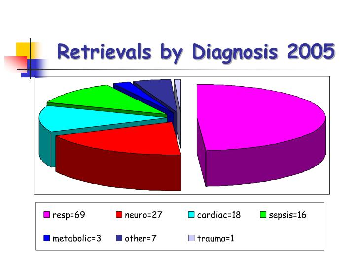 Retrievals by Diagnosis 2005
