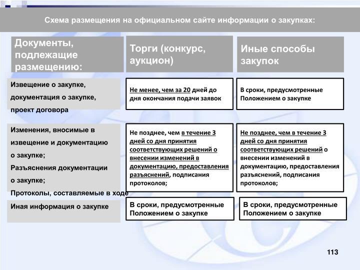 Схема размещения на официальном сайте информации о закупках: