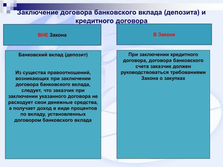 Заключение договора банковского вклада (депозита) и кредитного договора