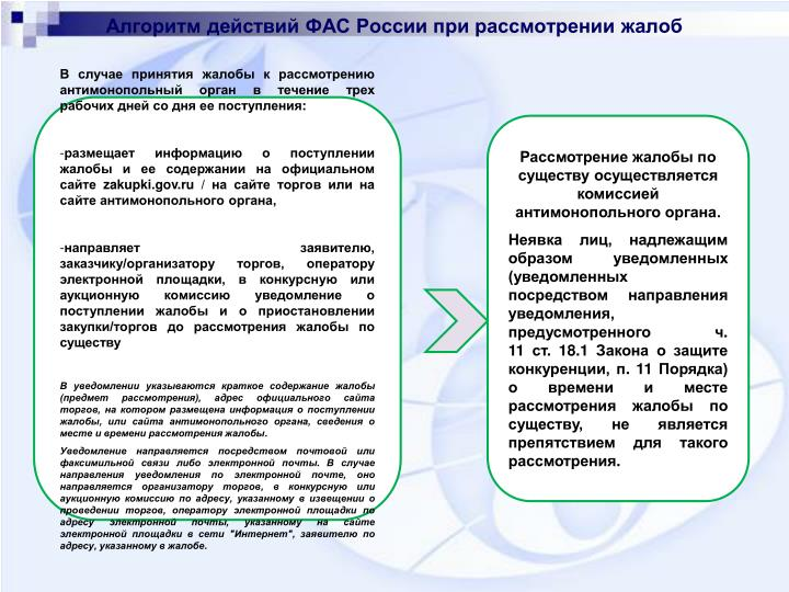 Алгоритм действий ФАС России при рассмотрении жалоб