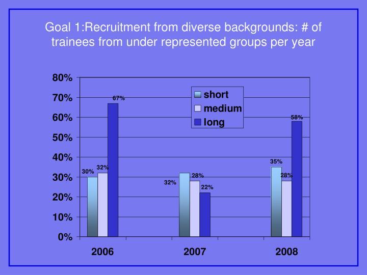 Goal 1:Recruitment from diverse backgrounds: # of trainees from under represented groups per year