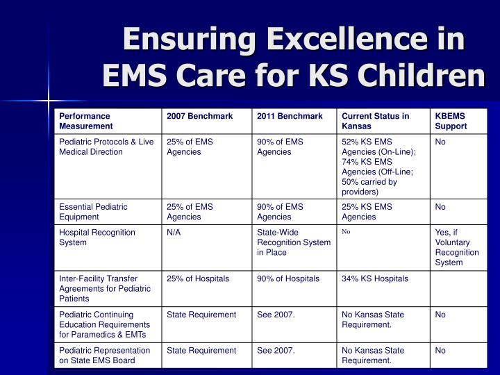 Ensuring Excellence in EMS Care for KS Children