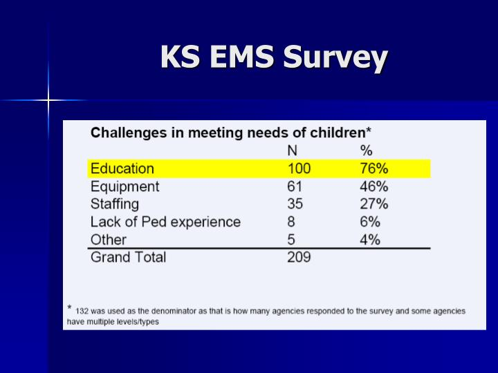 KS EMS Survey