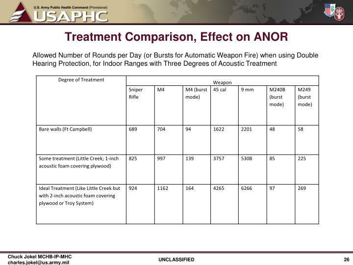 Treatment Comparison, Effect on ANOR