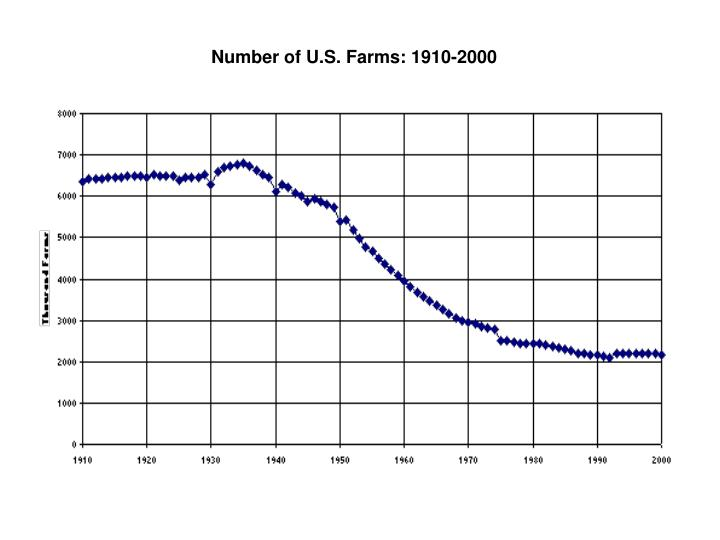 Number of U.S. Farms: 1910-2000