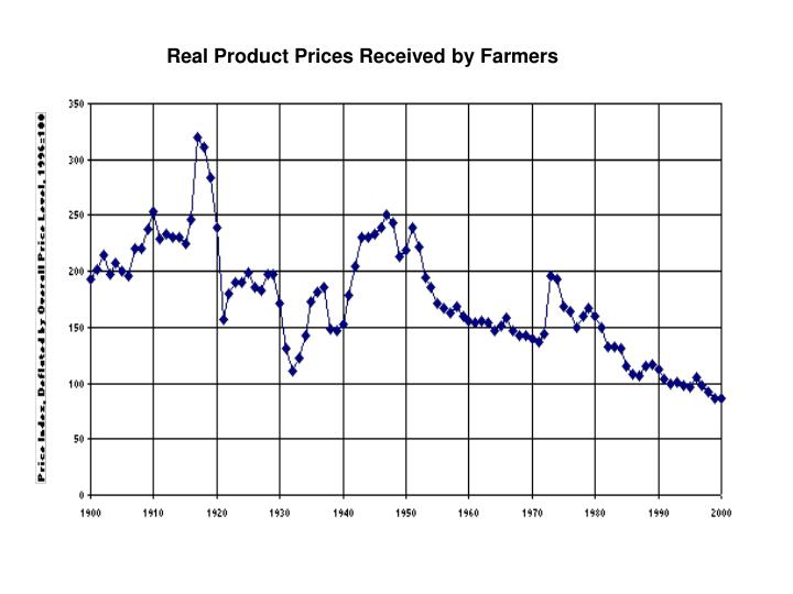 Real Product Prices Received by Farmers