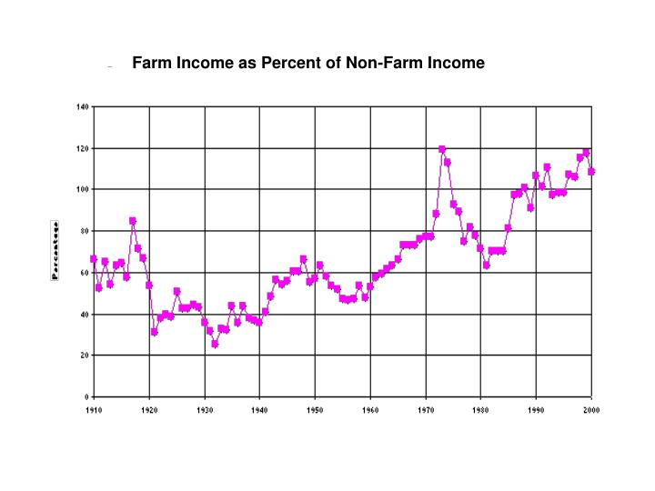 Farm Income as Percent of Non-Farm Income